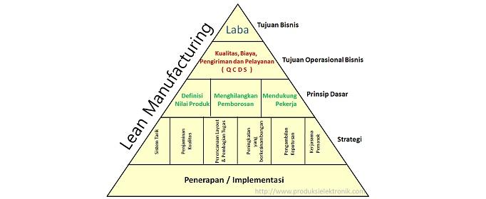 Pengertian Sistem Produksi Lean Manufakturing